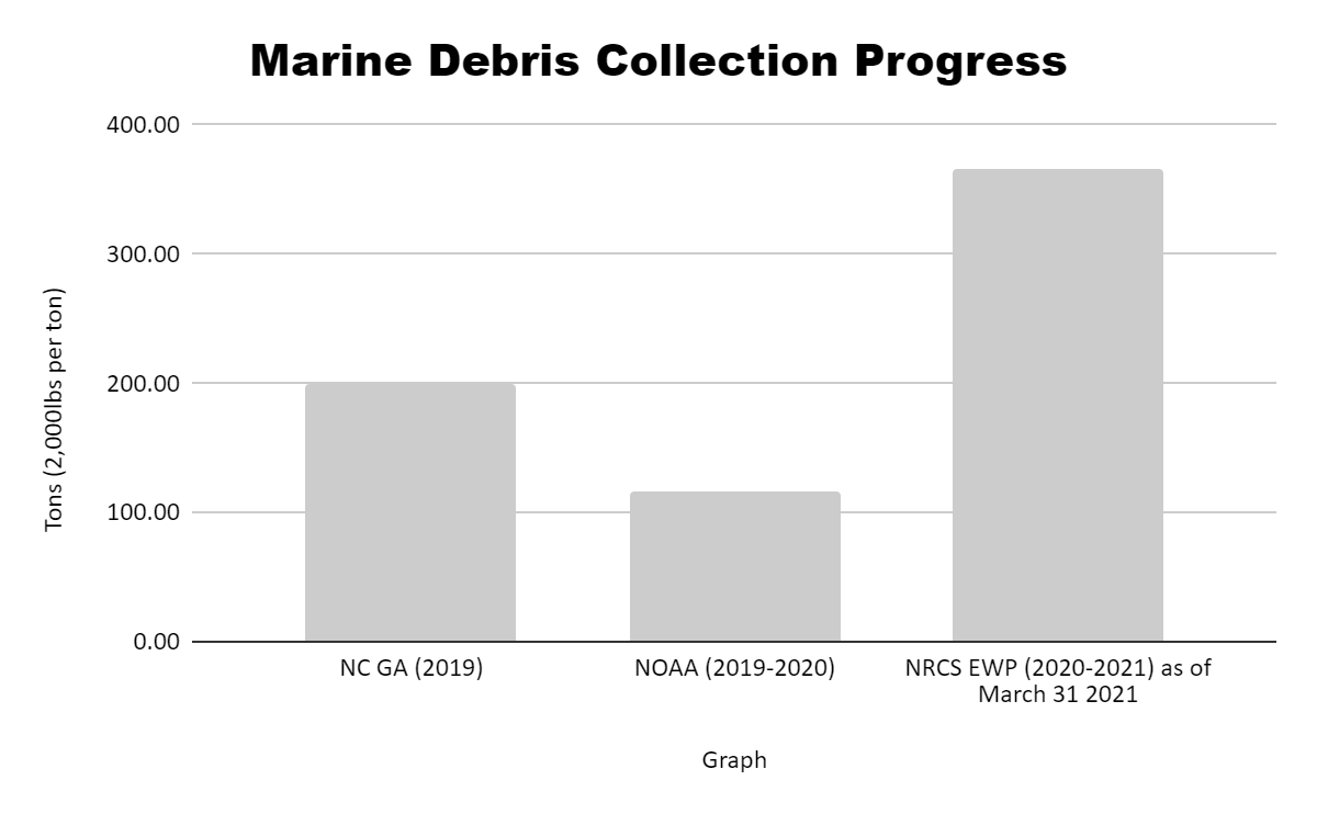 A graph of the marine debris collection progress