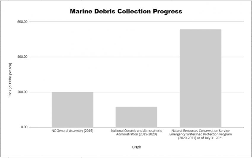 A graph illustratiing the Marine Debris Collection Progress across three projects in North Carolina estuaries